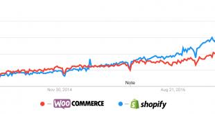 Miért veszti el a csatát a WooCommerce a Shopify ellenében 60251e9660